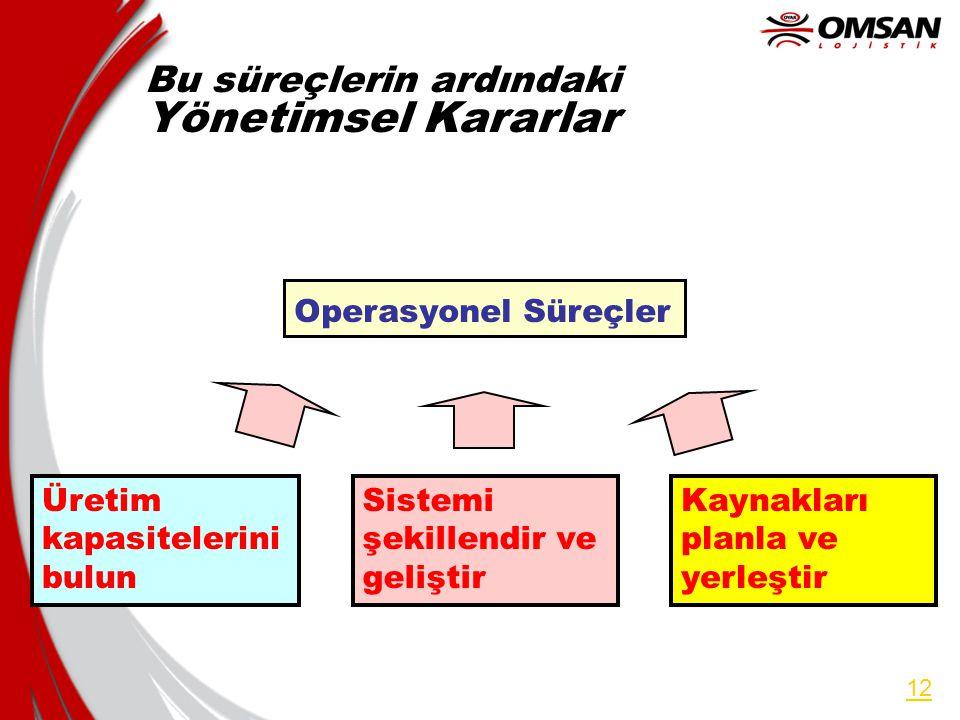 11 Operasyonel Süreçler Farklı Market Segmentlerine Göre Mi Ayarlanmıştır.