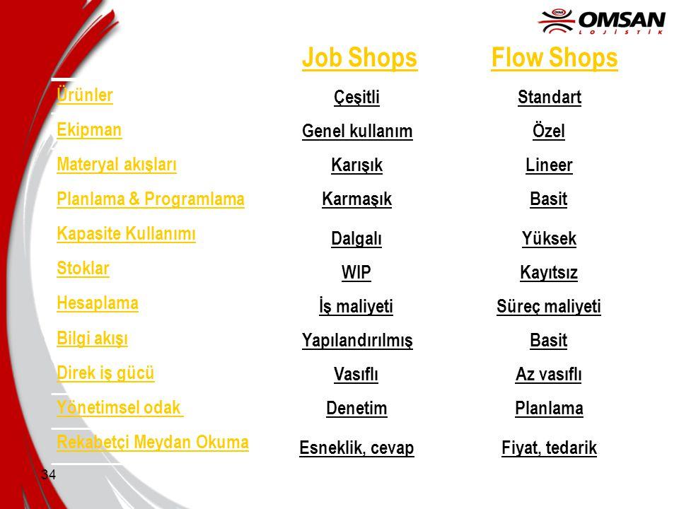 33 Job Shop vs Flow Shop İş Atölyesi: Üretim sistemi özelleştirilmiş ürün ve hizmetlerin düşük hacimlerde üretilmesi üzerine tasarlanmıştır.