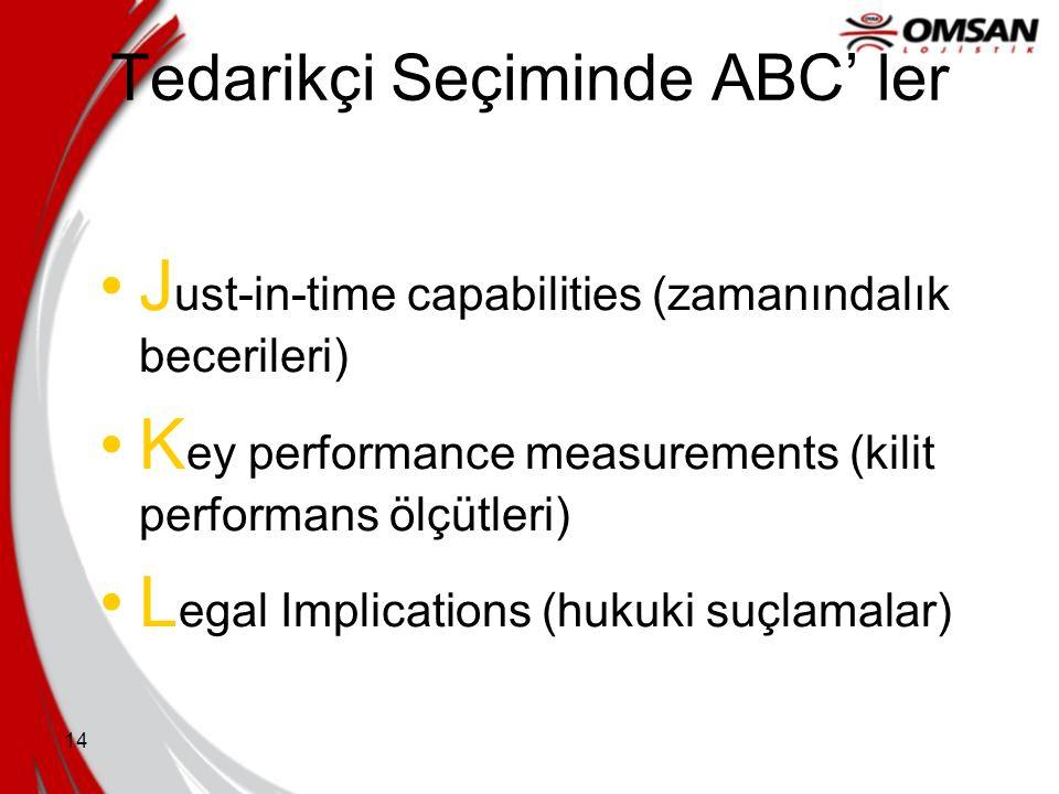 13 Tedarikçi Seçiminde ABC' ler G ain-sharing ( kazanç paylaşımı) H ierarchical Structure (hiyerarşik yapı) I nformation Integration (bilgi entegrasyo