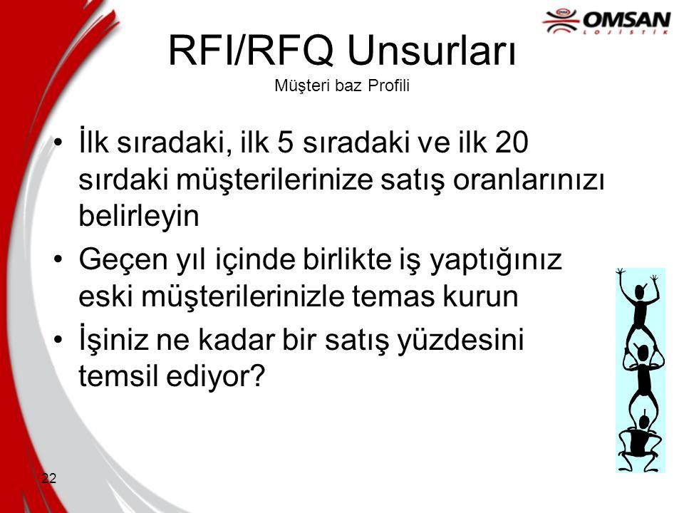 21 RFI/RFQ Unsurları Stratejik Yönelim Şirketinizin hedefleri nelerdir? Sonraki üç yıl için en önemli hedefleriniz nelerdir? İş stratejileriniz nelerd
