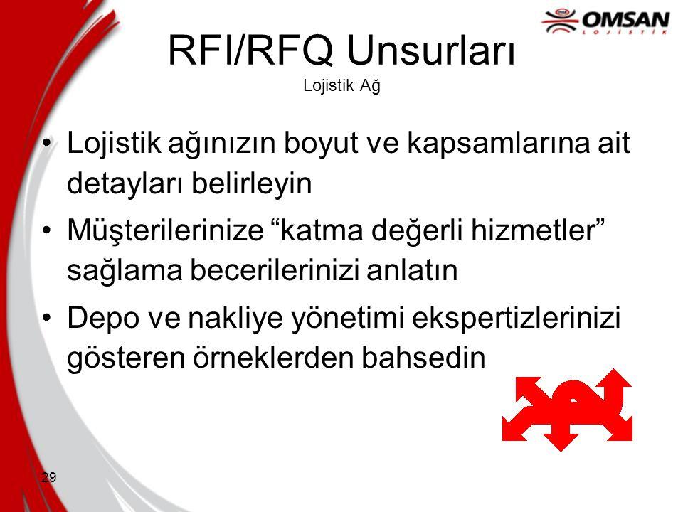 28 RFI/RFQ Unsurları Teknoloji Ana yazılım ve donanım platformları ve operasyon ortamı dahil olmak üzere tüm bilgi sistem ağınızın taslağını çıkarın Y