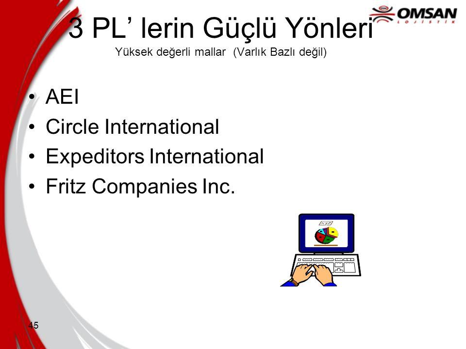 44 Airborne Lojistik Hizmetleri Associated Dağıtım Hizmetleri BAX Global Lojistik Emery Worldwide Global Lojistik FedEX LEC&C Skyway Navlun Sistemleri