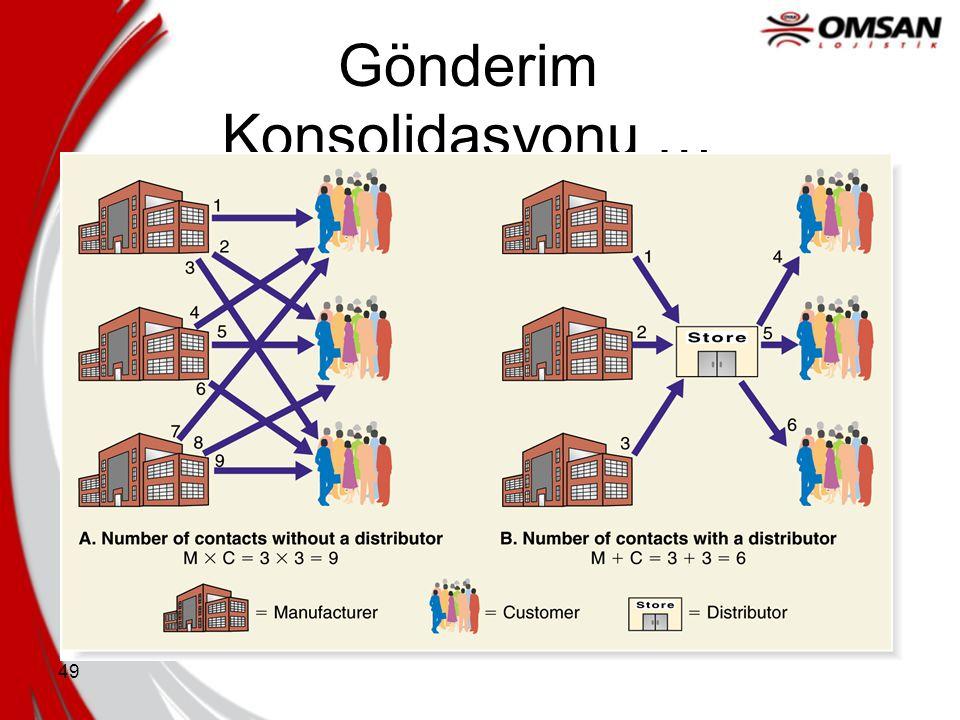 48 3 PL tarafından Sunulan Hizmetler  Gönderim Konsolidasyonu  Lojistik Bilgi Sistemleri  Ürün Geri Dönüşleri  Depo Yönetimi/Operasyonlar  Stok Y