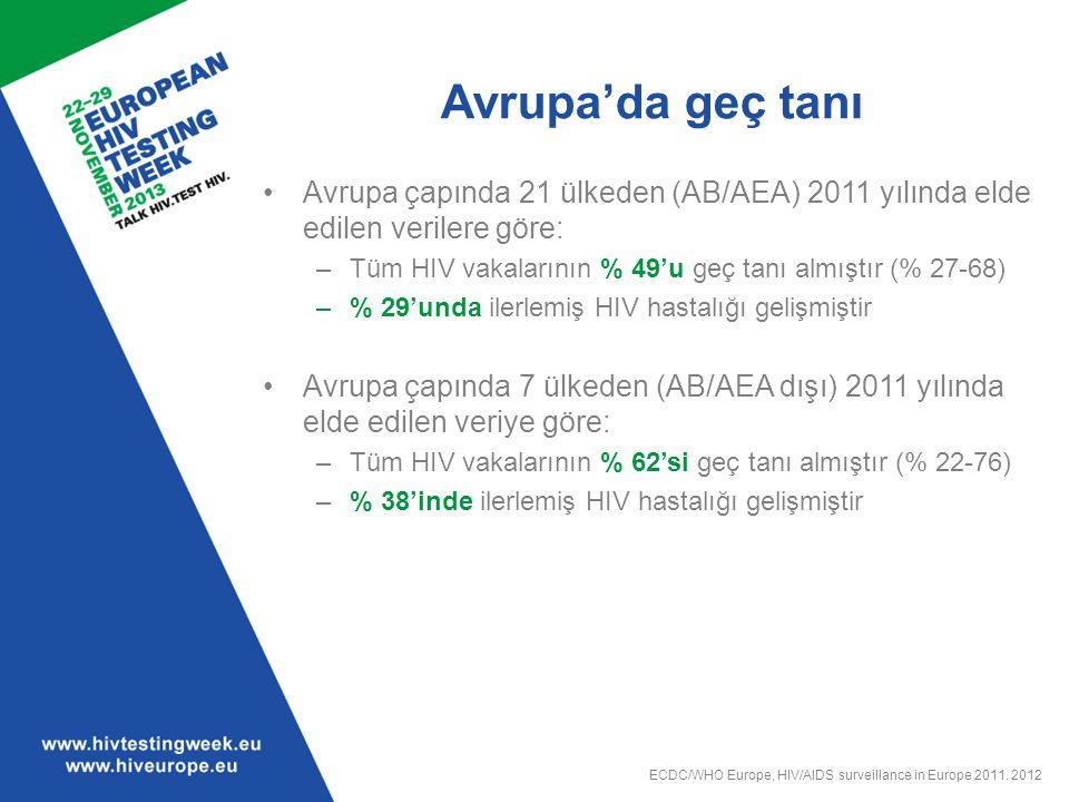 Avrupa'da geç tanı Avrupa çapında 21 ülkeden (AB/AEA) 2011 yılında elde edilen verilere göre: –Tüm HIV vakalarının % 49'u geç tanı almıştır (% 27-68)