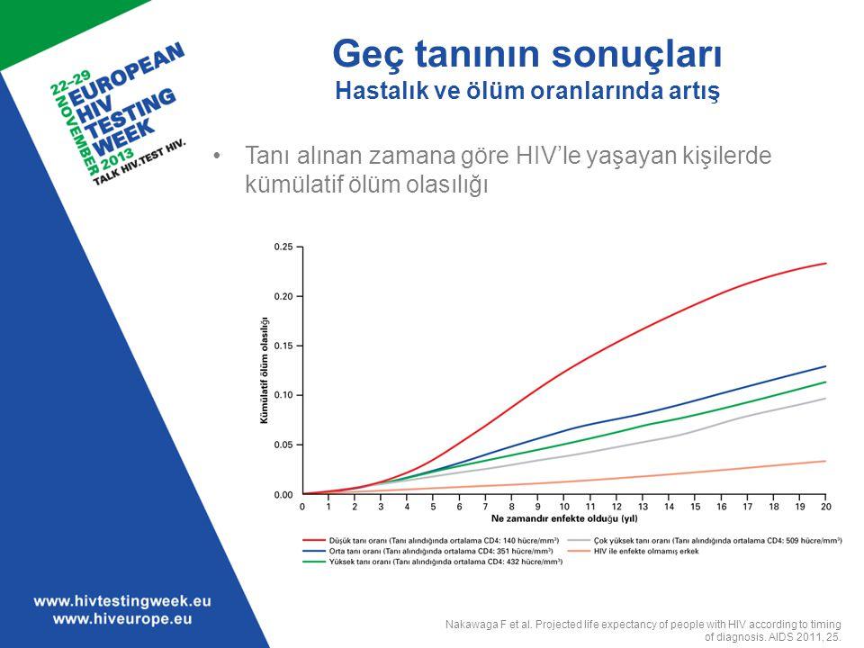 Geç tanının sonuçları Hastalık ve ölüm oranlarında artış Tanı alınan zamana göre HIV'le yaşayan kişilerde kümülatif ölüm olasılığı Nakawaga F et al. P