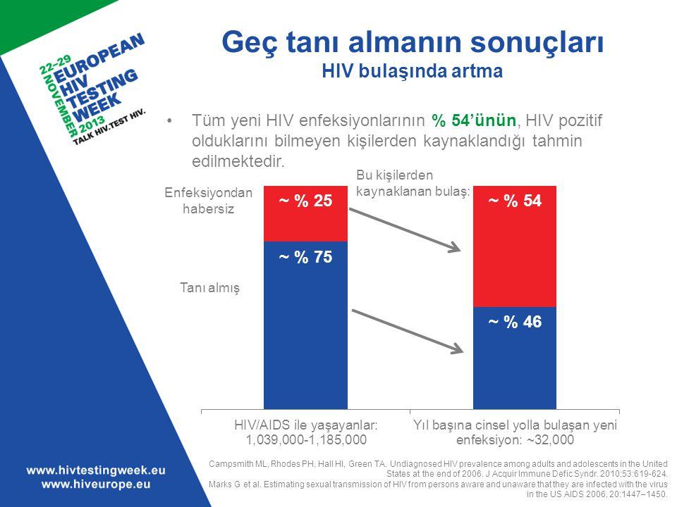 Geç tanı almanın sonuçları HIV bulaşında artma Tüm yeni HIV enfeksiyonlarının % 54'ünün, HIV pozitif olduklarını bilmeyen kişilerden kaynaklandığı tah