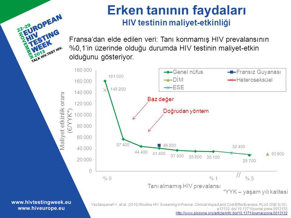 Erken tanının faydaları HIV testinin maliyet-etkinliği *YYK – yaşam yılı kalitesi Yazdanpanah Y, et al. (2010) Routine HIV Screening in France: Clinic