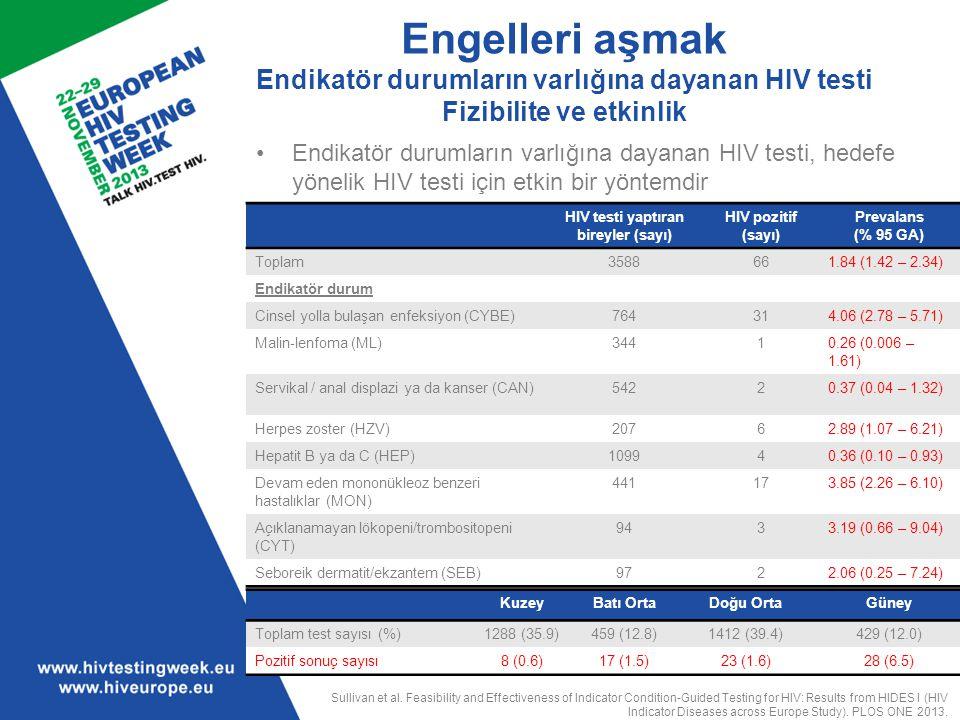 HIV testi yaptıran bireyler (sayı) HIV pozitif (sayı) Prevalans (% 95 GA) Toplam3588661.84 (1.42 – 2.34) Endikatör durum Cinsel yolla bulaşan enfeksiy