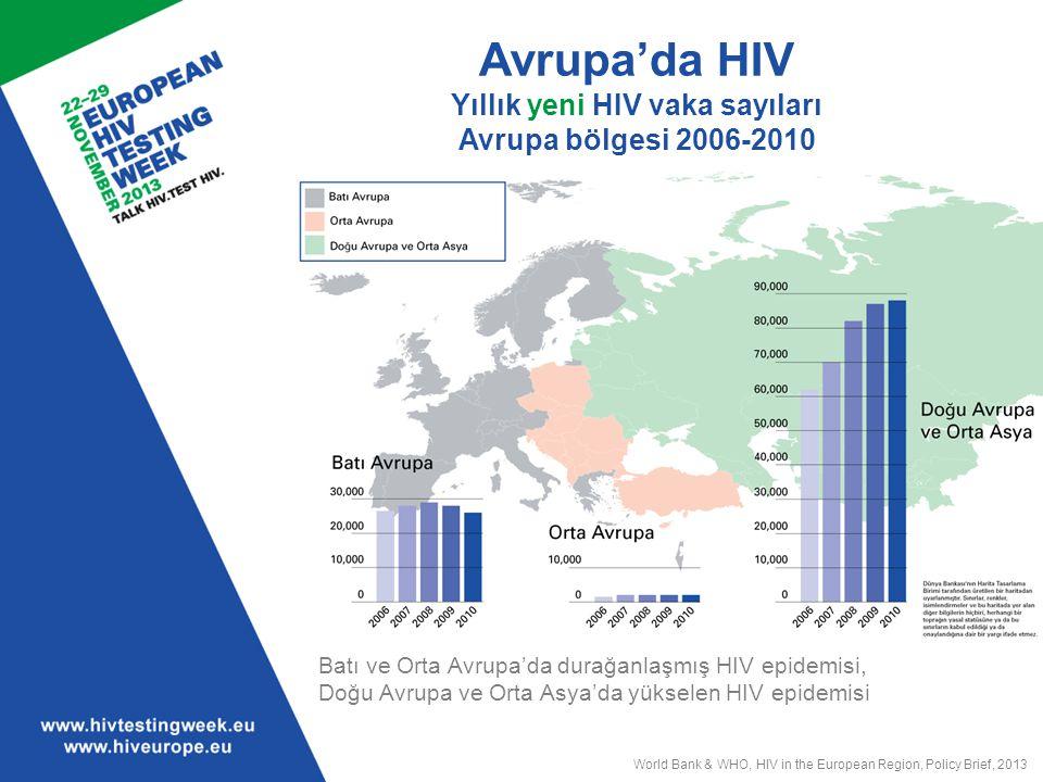 Avrupa'da HIV 2010'da tanı konulan HIV enfeksiyonları DSÖ Avrupa bölgesi Batı Avrupa'da HIV'in en yaygın bulaş yolu erkeklerle seks yapan erkekler (ESE) Ayrıca, Batı Avrupa'da yeni enfeksiyonlarda azalma olmasına rağmen 2013 yılına ait yeni veriler Batı Avrupa'nın bazı bölgelerinde ESE arasında HIV insidansında artış olduğunu gösteriyor.