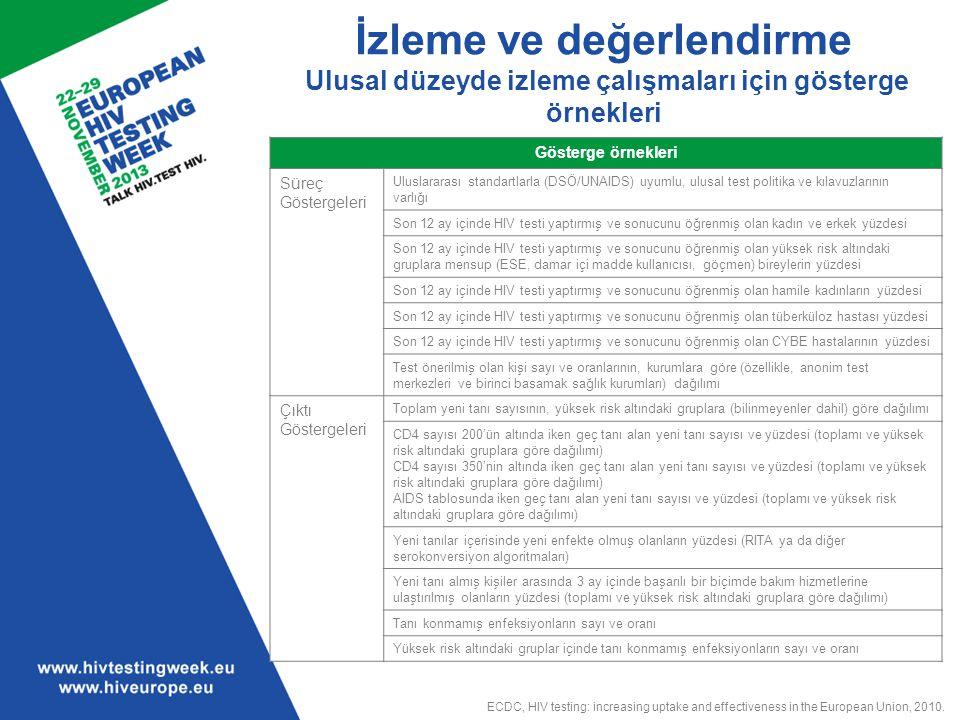İzleme ve değerlendirme Ulusal düzeyde izleme çalışmaları için gösterge örnekleri Gösterge örnekleri Süreç Göstergeleri Uluslararası standartlarla (DS