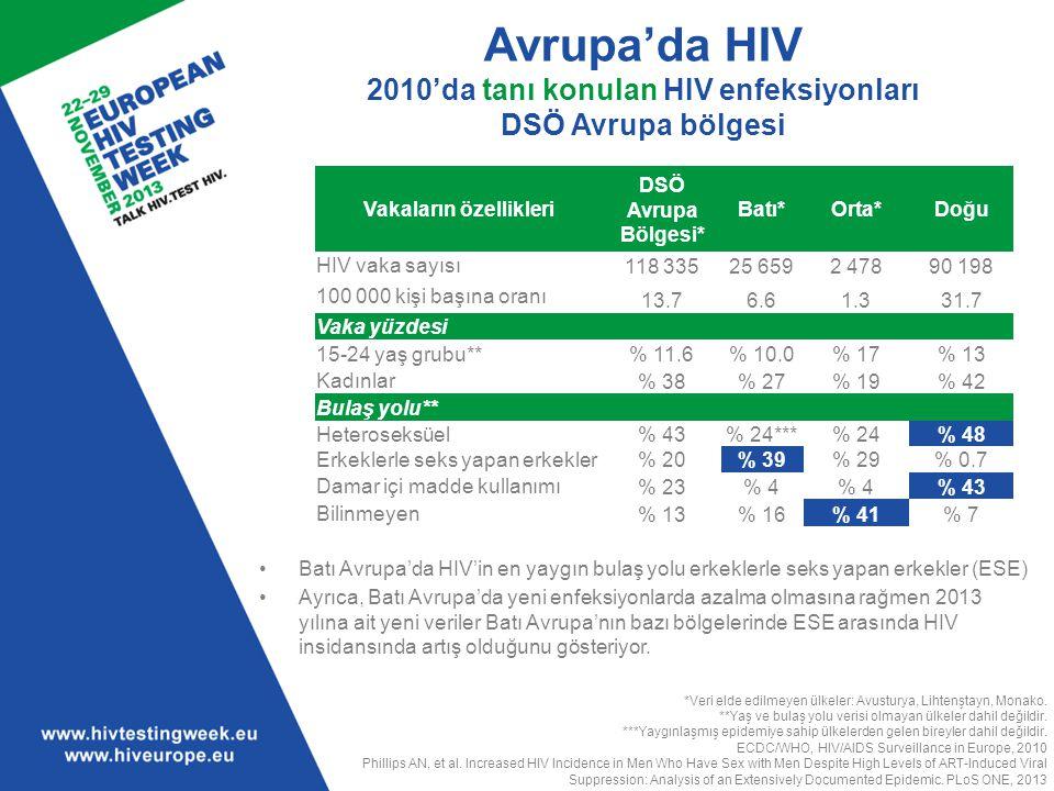 Avrupa'da HIV 2010'da tanı konulan HIV enfeksiyonları DSÖ Avrupa bölgesi Batı Avrupa'da HIV'in en yaygın bulaş yolu erkeklerle seks yapan erkekler (ES