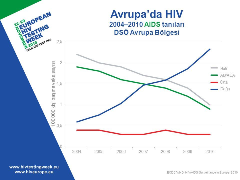 Avrupa'da HIV 2004–2010 AIDS tanıları DSÖ Avrupa Bölgesi ECDC/WHO, HIV/AIDS Surveillance in Europe, 2010 Batı AB/AEA Orta Doğu