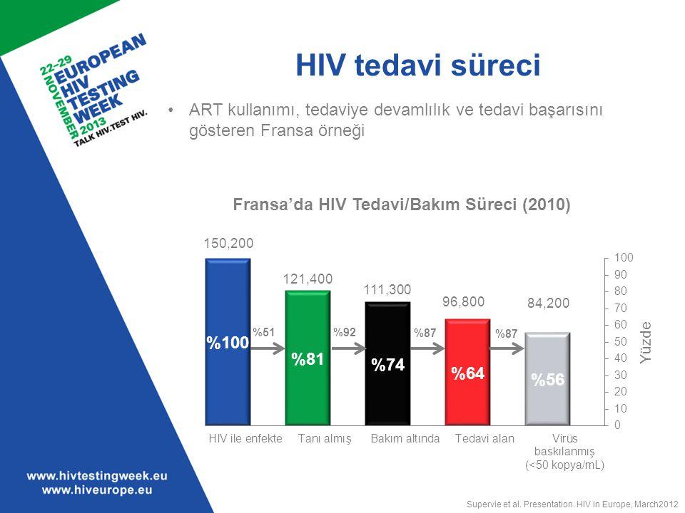 İzleme ve değerlendirme Kriterlere göre yerel HIV testi girişimlerinin değerlendirilmesinde kullanılabilecek gösterge örnekleri Projenin başarı kriterleri Gösterge örnekleri Fizibilite HIV testi önerilen kişi sayısı ve yüzdesi Yeni tanı almış kişiler arasında 3 ay içinde başarılı bir biçimde bakım hizmetlerine ulaştırılmış olanların yüzdesi Kabul edilirlik HIV testi yaptırma sayısı ve yüzdesi (genel nüfus içinde ve yüksek risk altındaki gruplar içinde) Bir kurumda HIV testi önerilmesini kabul eden hasta yüzdesi Riskli davranışını açıklamaya razı olan hasta yüzdesi Bir kurumda HIV testi önermenin önünde engeller rapor eden personel yüzdesi Belirli eğitim ihtiyaçları olduğunu rapor eden personel yüzdesi Etkinlik ve Maliyet-etkinlik Pozitiflik oranı (genel nüfus içinde ve yüksek risk altındaki gruplar içinde) Bu uygulama ile ilgili personel maliyeti Bu uygulama ile ilgili kaynak maliyeti Maliyet-etkinlik modelinin çıktıları Hedef gruplara erişim Son 12 ay içerisinde HIV testi olan ve sonucu öğrenen yüksek risk altındaki gruplara mensup birey yüzdesi Bir kurumda test yaptırmış olan yüksek risk altındaki grup içindeki pozitiflik oranı Sürdürülebilirlik HIV testi yaptırma sayısı ve yüzdesi (genel nüfus içinde ve yüksek risk altındaki gruplar içinde) Bu uygulama ile ilgili personel maliyeti Bu uygulama ile ilgili kaynak maliyeti ECDC, HIV testing: increasing uptake and effectiveness in the European Union, 2010.