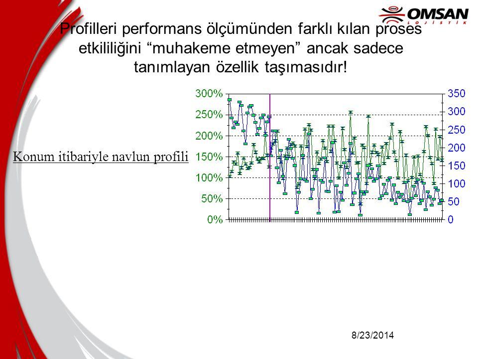 """8/23/2014 Profilleri performans ölçümünden farklı kılan proses etkililiğini """"muhakeme etmeyen"""" ancak sadece tanımlayan özellik taşımasıdır! Konum itib"""