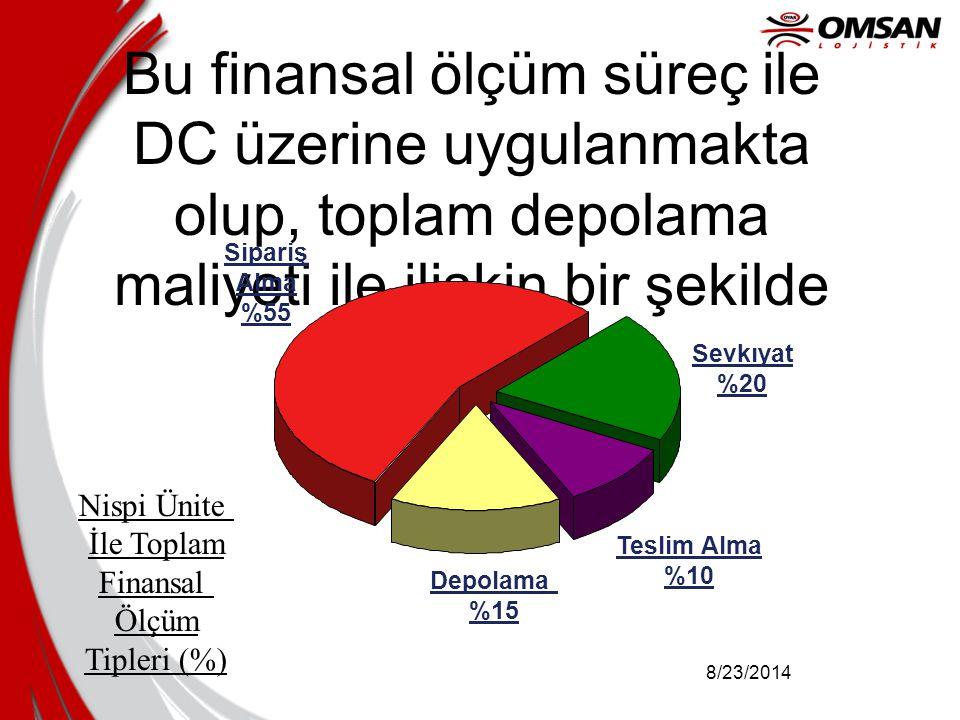 8/23/2014 Bu finansal ölçüm süreç ile DC üzerine uygulanmakta olup, toplam depolama maliyeti ile ilişkin bir şekilde temsil edilir. Nispi Ünite İle To