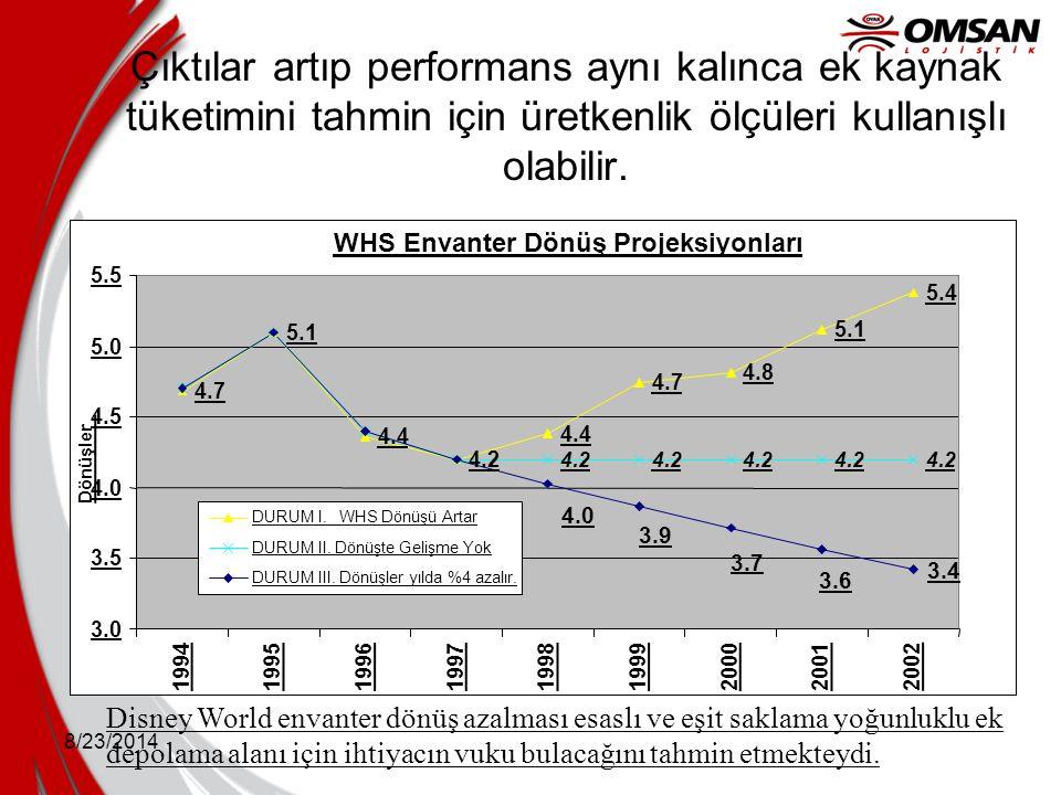 8/23/2014 Çıktılar artıp performans aynı kalınca ek kaynak tüketimini tahmin için üretkenlik ölçüleri kullanışlı olabilir. Disney World envanter dönüş