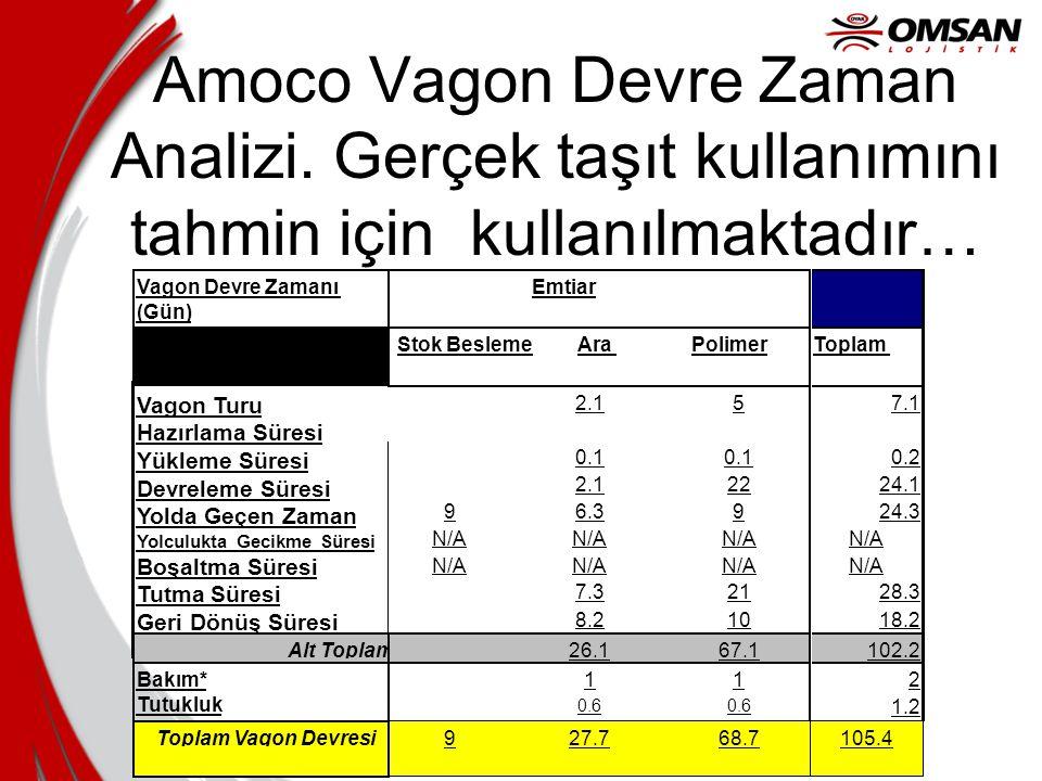 Amoco Vagon Devre Zaman Analizi. Gerçek taşıt kullanımını tahmin için kullanılmaktadır… 927.768.7105.4