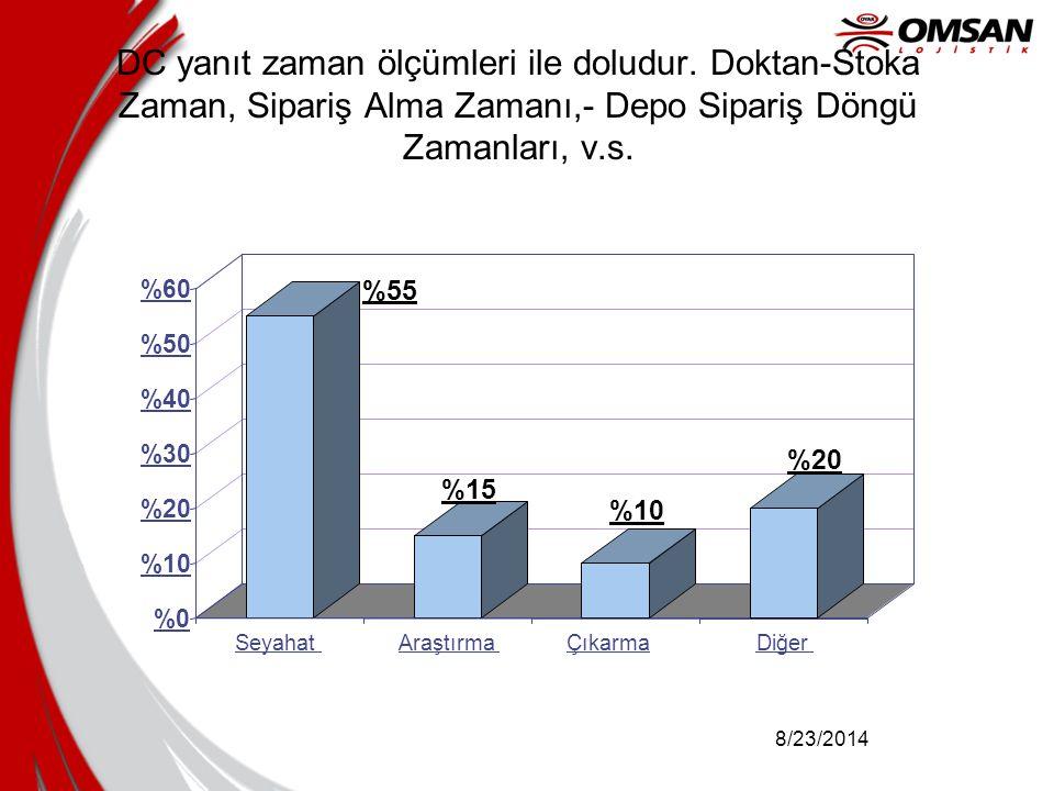 8/23/2014 DC yanıt zaman ölçümleri ile doludur. Doktan-Stoka Zaman, Sipariş Alma Zamanı,- Depo Sipariş Döngü Zamanları, v.s. %55 %15 %10 %20 %0 %10 %2