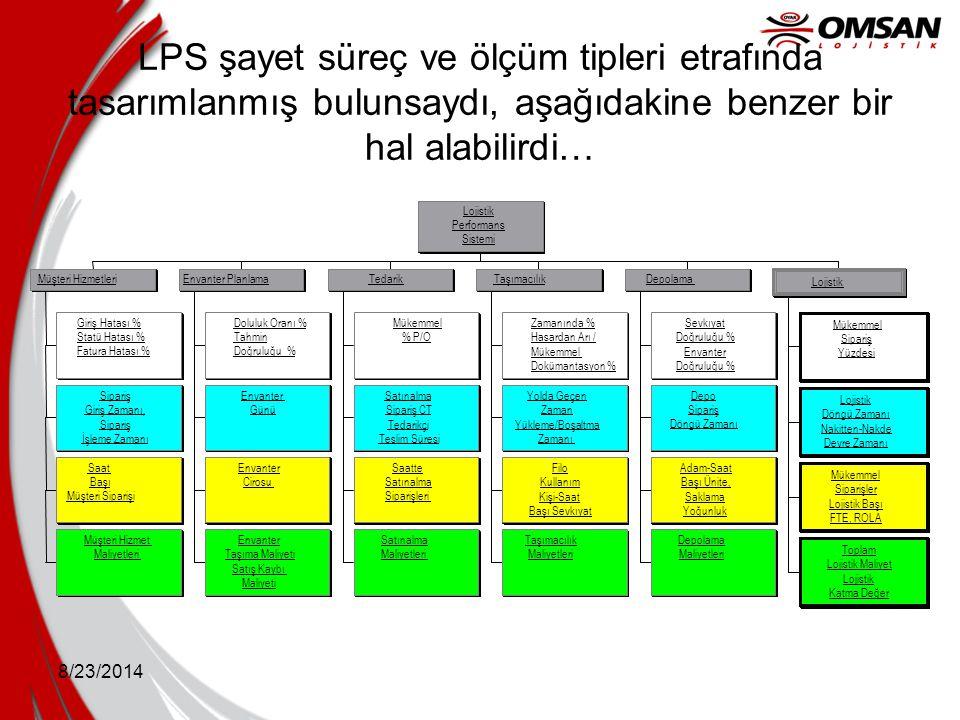 8/23/2014 LPS şayet süreç ve ölçüm tipleri etrafında tasarımlanmış bulunsaydı, aşağıdakine benzer bir hal alabilirdi… Giriş Hatası % Statü Hatası % Fa