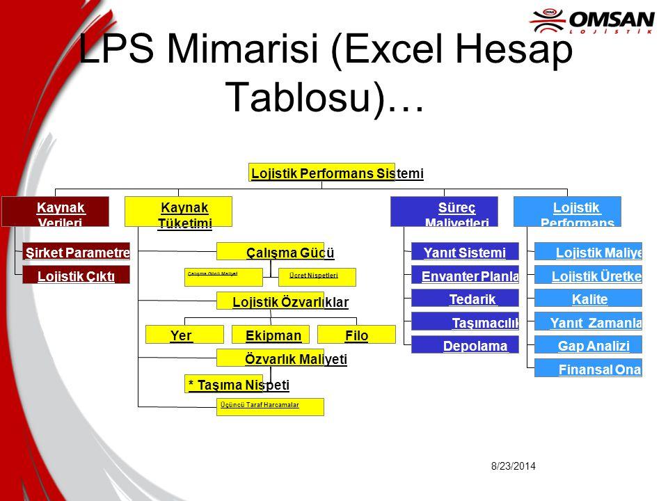8/23/2014 LPS Mimarisi (Excel Hesap Tablosu)…