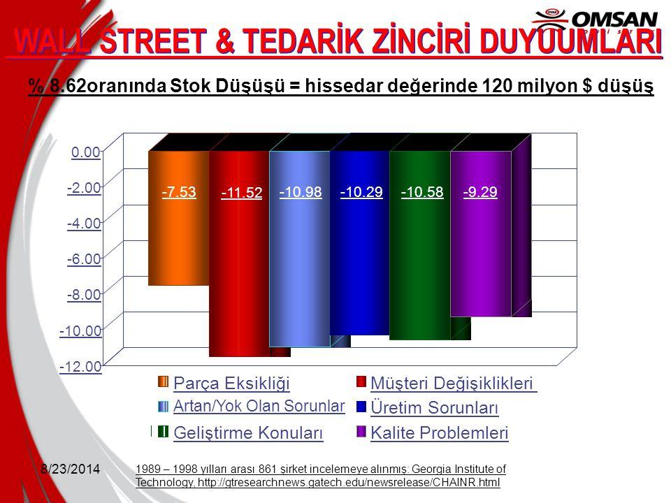 8/23/2014 WALL STREET & TEDARİK ZİNCİRİ DUYUUMLARI 1989 – 1998 yılları arası 861 şirket incelemeye alınmış: Georgia Institute of Technology, http://gt