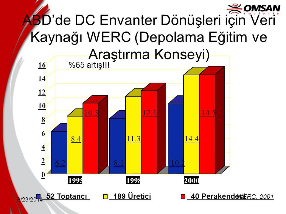 8/23/2014 0 2 4 6 8 10 12 14 16 199519982000 52 Toptancı 189 Üretici 40 Perakendeci 6.28.1 10.2 8.4 11.314.4 10.3 12.1 14.5 %65 artış!!! WERC, 2001 AB