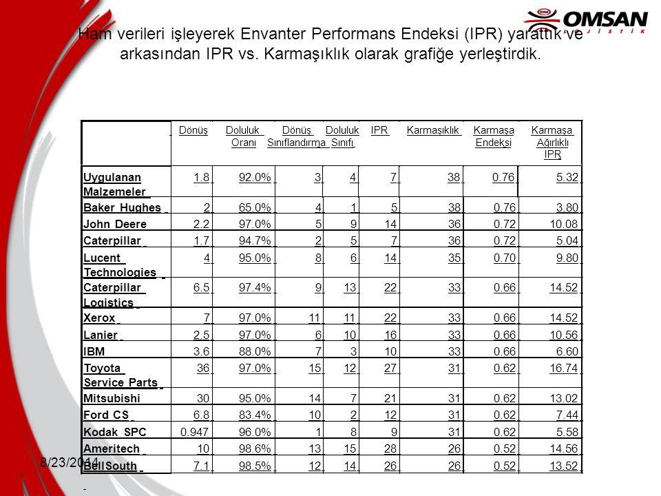 8/23/2014 Ham verileri işleyerek Envanter Performans Endeksi (IPR) yarattık ve arkasından IPR vs. Karmaşıklık olarak grafiğe yerleştirdik. Dönüş Dolul