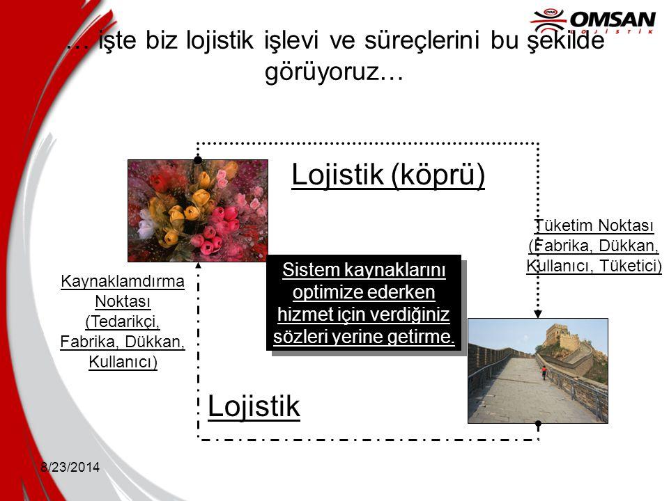 8/23/2014 … işte biz lojistik işlevi ve süreçlerini bu şekilde görüyoruz… Tüketim Noktası (Fabrika, Dükkan, Kullanıcı, Tüketici) Kaynaklamdırma Noktas