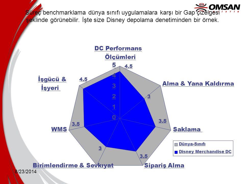 8/23/2014 Süreç benchmarklama dünya sınıfı uygulamalara karşı bir Gap çizelgesi şeklinde görünebilir. İşte size Disney depolama denetiminden bir örnek