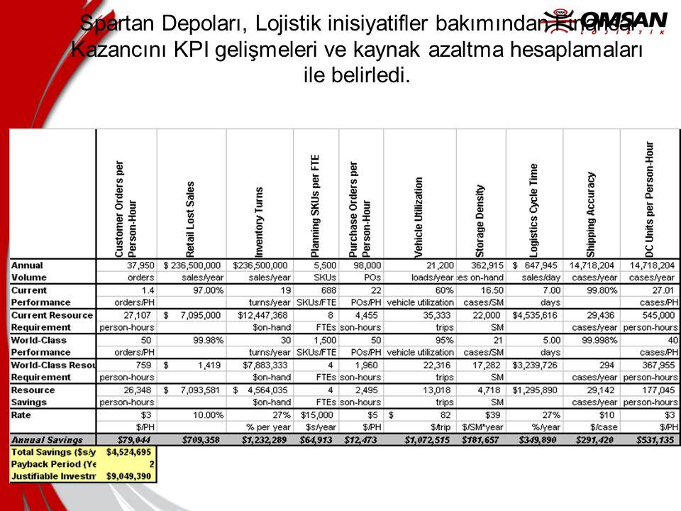 8/23/2014 Spartan Depoları, Lojistik inisiyatifler bakımından Finansal Kazancını KPI gelişmeleri ve kaynak azaltma hesaplamaları ile belirledi.