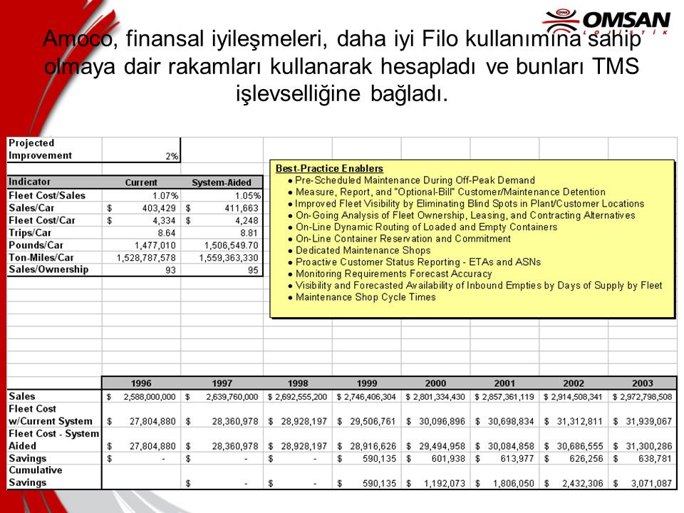 8/23/2014 Amoco, finansal iyileşmeleri, daha iyi Filo kullanımına sahip olmaya dair rakamları kullanarak hesapladı ve bunları TMS işlevselliğine bağla