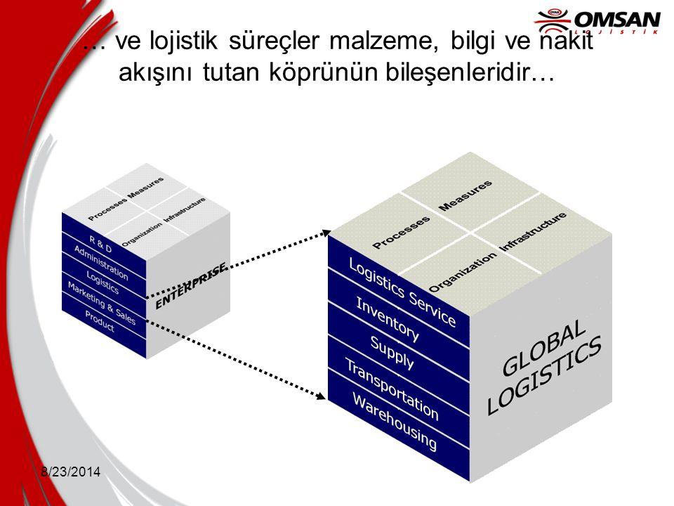 8/23/2014 Herbir lojistik süreç hizmet seviyelerini desteklemek ve kaynakları optimize etmek için muayyen bir rol oynar.