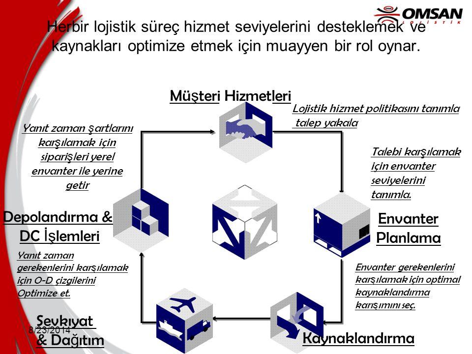 8/23/2014 Herbir lojistik süreç hizmet seviyelerini desteklemek ve kaynakları optimize etmek için muayyen bir rol oynar. Lojistik hizmet politikasını