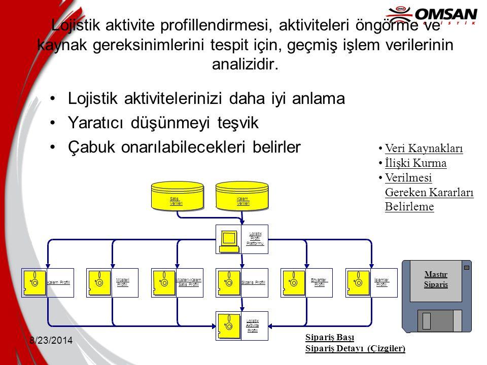 8/23/2014 Lojistik aktivite profillendirmesi, aktiviteleri öngörme ve kaynak gereksinimlerini tespit için, geçmiş işlem verilerinin analizidir. Lojist