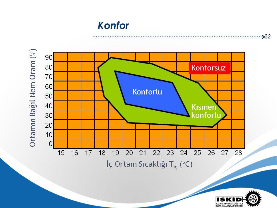 32 İç Ortam Sıcaklığı T iç ( ° C) Ortamın Bağıl Nem Oranı (%) Konfor Konforlu Kısmen konforlu Konforsuz