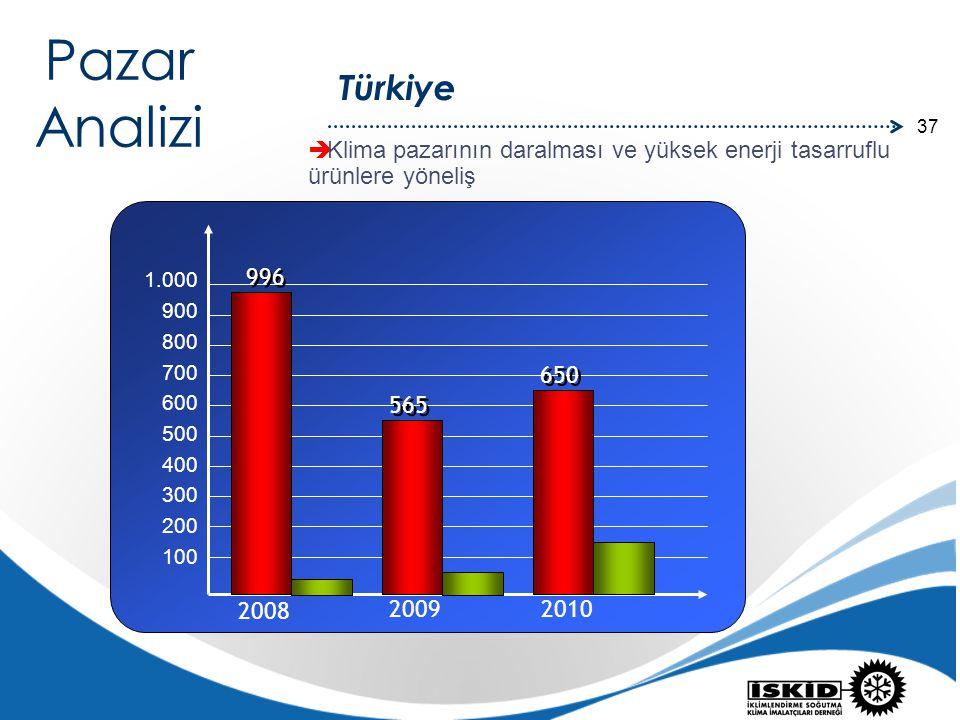 37 Türkiye Pazar Analizi 996 1.000 900 800 700 600 500 400 300 200 100 2008 2010 2009 565 650  Klima pazarının daralması ve yüksek enerji tasarruflu