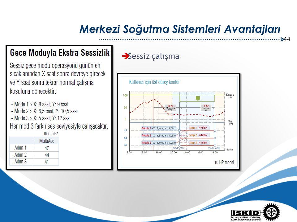 44 Merkezi Soğutma Sistemleri Avantajları  Sessiz çalışma