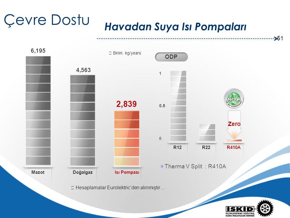 51 Havadan Suya Isı Pompaları Isı Pompası Doğalgaz 2,839 4,563 6,195 R22R12 0 1 0.5 ODP R410A Zero Therma V Split : R410A ※ Hesaplamalar Eurolektric'd
