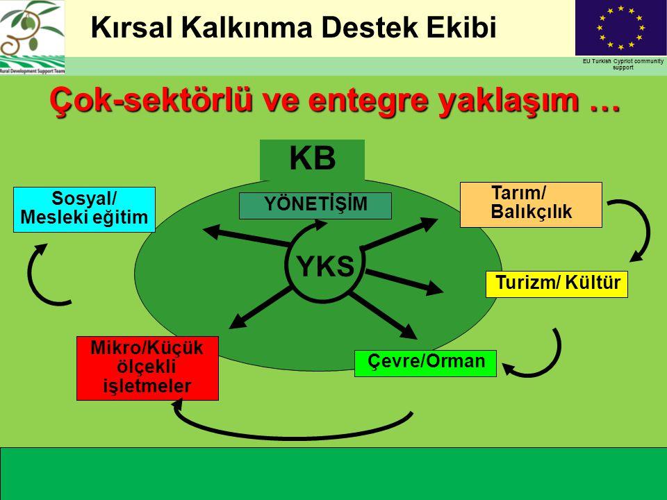 Kırsal Kalkınma Destek Ekibi EU Turkish Cypriot community support Çok-sektörlü ve entegre yaklaşım … YKS Turizm/ Kültür Tarım/ Balıkçılık Çevre/Orman Mikro/Küçük ölçekli işletmeler YÖNETİŞİM Sosyal/ Mesleki eğitim KBKB