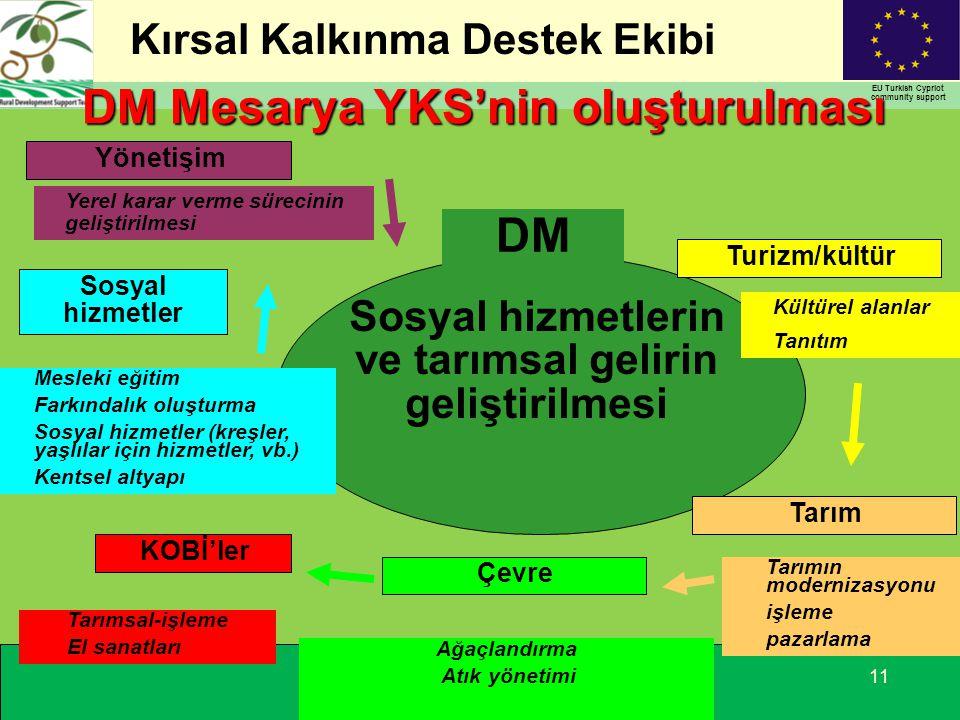 Kırsal Kalkınma Destek Ekibi EU Turkish Cypriot community support 11 DM Mesarya YKS'nin oluşturulması Sosyal hizmetlerin ve tarımsal gelirin geliştirilmesi Turizm/kültür Tarım Çevre KOBİ'ler Yönetişim Sosyal hizmetler DM Kültürel alanlar Tanıtım Tarımın modernizasyonu işleme pazarlama Ağaçlandırma Atık yönetimi Tarımsal-işleme El sanatları Mesleki eğitim Farkındalık oluşturma Sosyal hizmetler (kreşler, yaşlılar için hizmetler, vb.) Kentsel altyapı Yerel karar verme sürecinin geliştirilmesi
