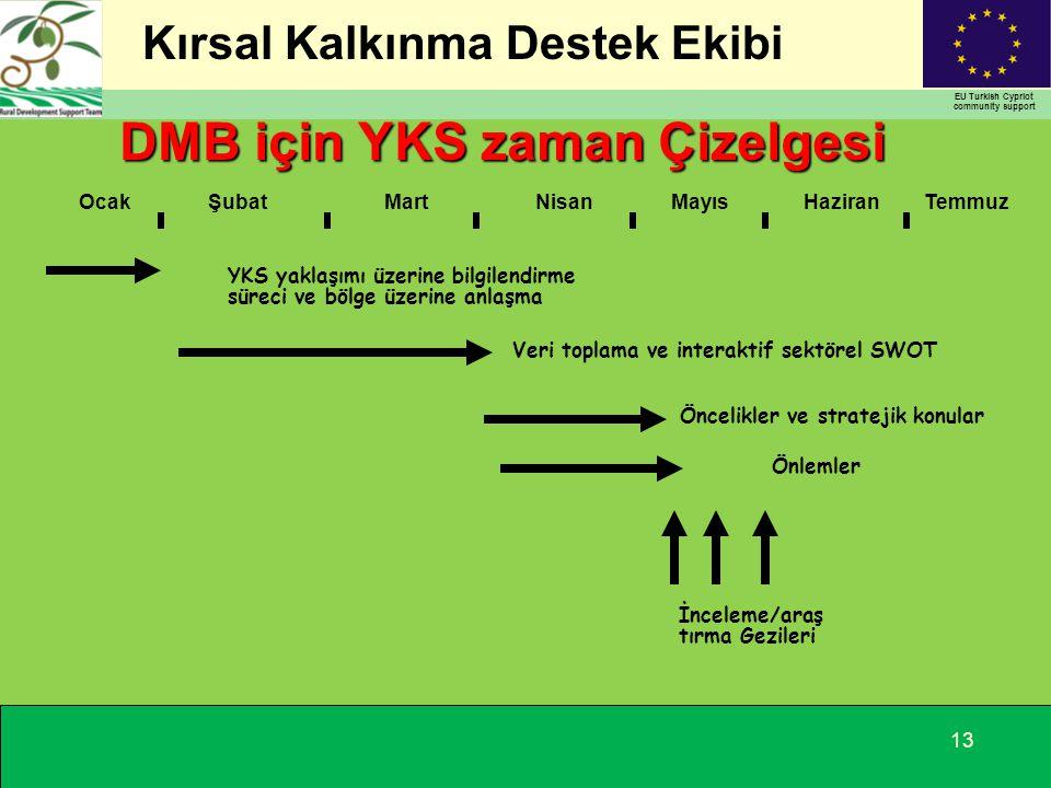 Kırsal Kalkınma Destek Ekibi EU Turkish Cypriot community support 13 YKS yaklaşımı üzerine bilgilendirme süreci ve bölge üzerine anlaşma OcakŞubatMartNisanMayısHaziran İnceleme/araş tırma Gezileri Temmuz Veri toplama ve interaktif sektörel SWOT Öncelikler ve stratejik konular Önlemler DMB için YKS zaman Çizelgesi