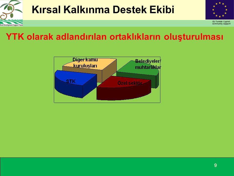 Kırsal Kalkınma Destek Ekibi EU Turkish Cypriot community support 9 YTK olarak adlandırılan ortaklıkların oluşturulması