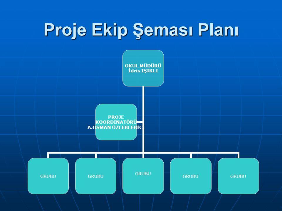 Görev dağılımı: Görev dağılımı: Projemiz okul projesi olduğu için öncelikle Proje ekibi oluşturulması gerekmektedir.