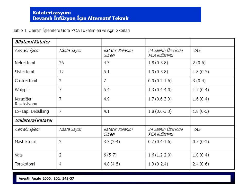 Kataterizasyon: Devamlı İnfüzyon İçin Alternatif Teknik Bilateral Katater Cerrahi İşlemHasta SayısıKatater Kulanım Süresi 24 Saatin Üzerinde PCA Kullanımı VAS Nefrektomi264.31.8 (0-3.8)2 (0-6) Sistektomi125.11.9 (0-3.8)1.8 (0-5) Gastrektomi270.9 (0.2-1.6)3 (0-4) Whipple75.41.3 (0.4-4.0)1.7 (0-4) Karaciğer Rezeksiyonu 74.91.7 (0.6-3.3)1.6 (0-4) Ex- Lap.