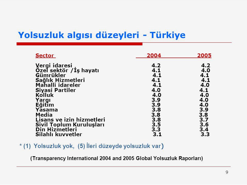 9 Yolsuzluk algısı düzeyleri - Türkiye Sector ___2004__________2005 Vergi idaresi 4.2 4.2 Özel sektör /İş hayatı 4.1 4.0 Gümrükler 4.1 4.1 Sağlık Hizmetleri 4.1 4.1 Mahalli idareler 4.1 4.0 Siyasi Partiler 4.0 4.1 Kolluk 4.0 4.0 Yargı 3.9 4.0 Eğitim 3.9 4.0 Yasama 3.8 3.9 Media 3.8 3.8 Lisans ve izin hizmetleri 3.8 3.7 Sivil Toplum Kuruluşları 3.5 3.6 Din Hizmetleri 3.3 3.4 Silahlı kuvvetler 3.1 3.3 * (1) Yolsuzluk yok, (5) İleri düzeyde yolsuzluk var ) (Transparency International 2004 and 2005 Global Yolsuzluk Raporları)