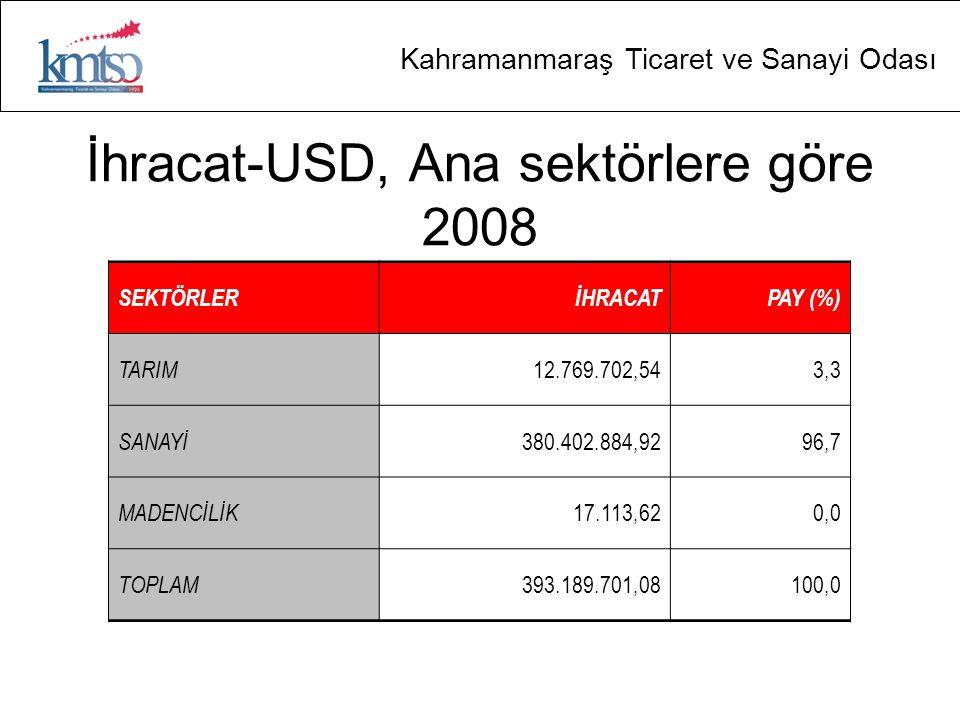 Kahramanmaraş Ticaret ve Sanayi Odası İhracat-USD, Ana sektörlere göre 2008 SEKTÖRLERİHRACATPAY (%) TARIM 12.769.702,543,3 SANAYİ 380.402.884,9296,7 M