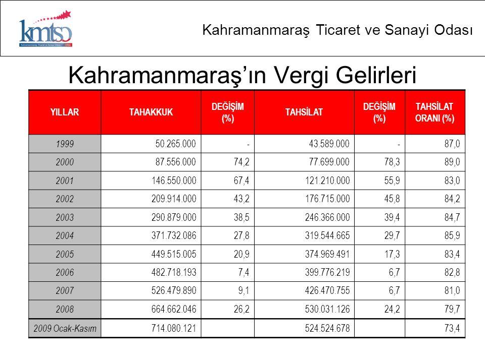 Kahramanmaraş Ticaret ve Sanayi Odası Kahramanmaraş'ın Vergi Gelirleri YILLARTAHAKKUK DEĞİŞİM (%) TAHSİLAT DEĞİŞİM (%) TAHSİLAT ORANI (%) 1999 50.265.