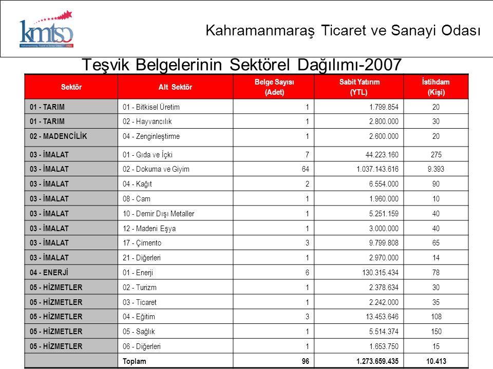Kahramanmaraş Ticaret ve Sanayi Odası Teşvik Belgelerinin Sektörel Dağılımı-2007 SektörAlt Sektör Belge Sayısı (Adet) Sabit Yatırım (YTL) İstihdam (Ki