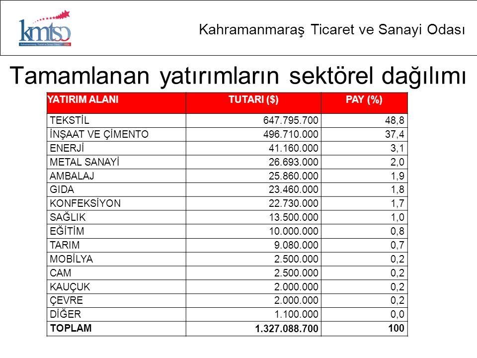 Kahramanmaraş Ticaret ve Sanayi Odası Tamamlanan yatırımların sektörel dağılımı YATIRIM ALANITUTARI ($)PAY (%) TEKSTİL647.795.70048,8 İNŞAAT VE ÇİMENT