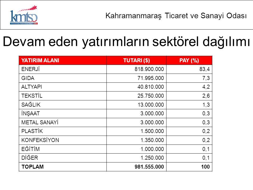 Kahramanmaraş Ticaret ve Sanayi Odası Devam eden yatırımların sektörel dağılımı YATIRIM ALANITUTARI ($)PAY (%) ENERJİ818.900.00083,4 GIDA71.995.0007,3